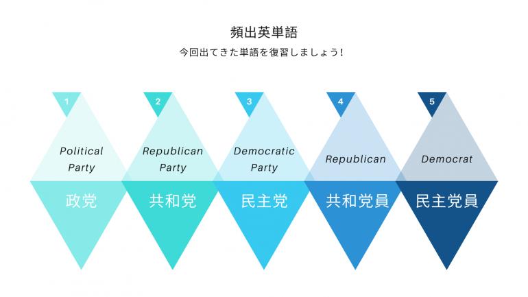 英単語,頻出単語,英文記事,大統領選挙