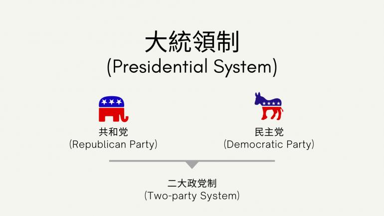 大統領制,二大政党制,共和党,民主党