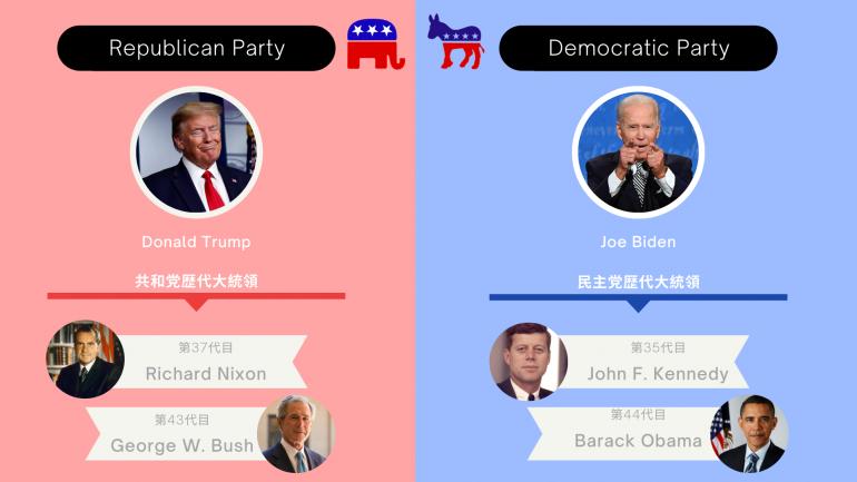 投票,ドナルドトランプ,ジョーバイデン,共和党,民主党
