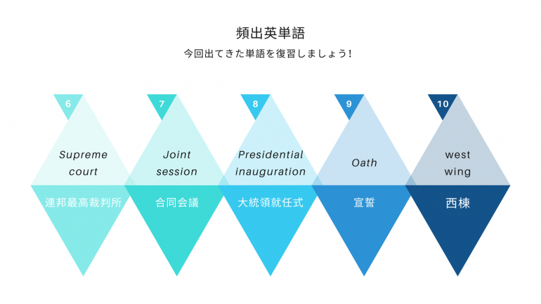 アメリカ大統領選挙,英単語,政治英語,選挙英語,英語学習